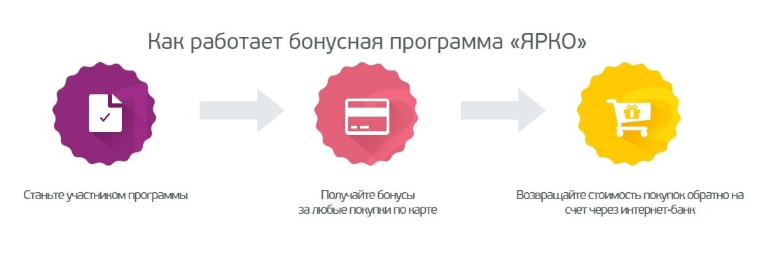 Изображение - Как использовать бонусы ярко gaini_863